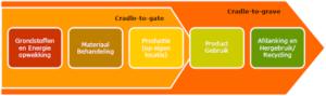 Groenbalans RvO Van wieg tot graf benadering LevensCyclusAnalyse