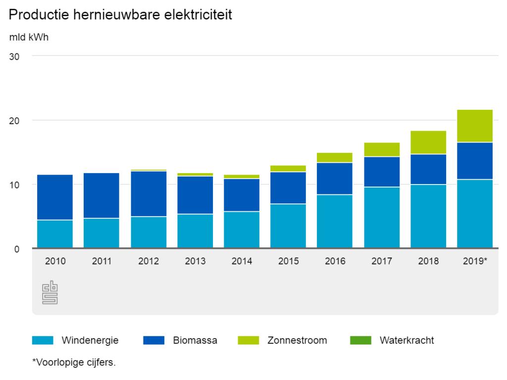 Groenbalans 2019 productie duurzame energie totaal Nederland gegroeid