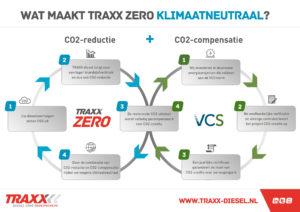 Groenbalans compenseert CO2-uitstoot TRAXX diesel