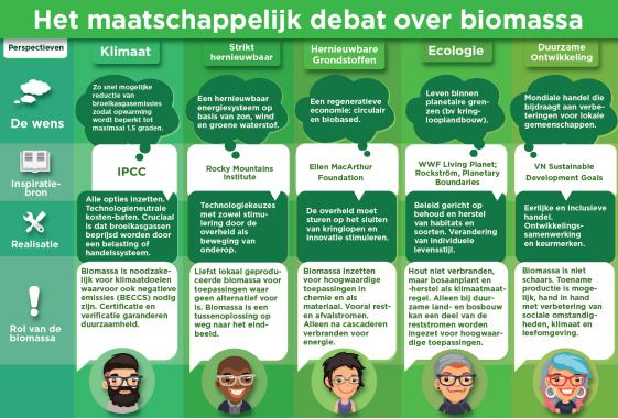 Het maatschappelijk debat over biomassa vanuit het perspectief klimaat, hernieuwbare nieuws ecologie en duurzame ontwikkeling.