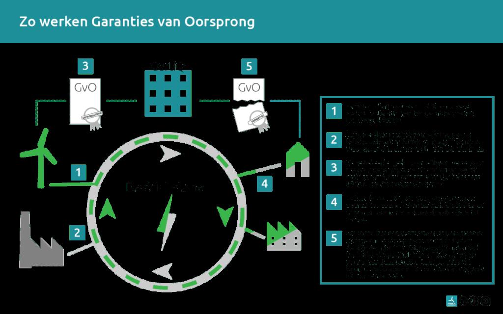 NWEA infographic Hoe werkt een Garantie van Oorsprong om uw stroom te vergroenen.