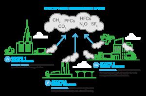 Groenbalans uitleg net-zero met greenhouse gas scopes