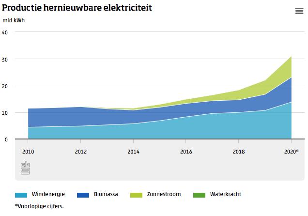 Productie groene stroom gestegen met 40 procent t.o.v. 2020