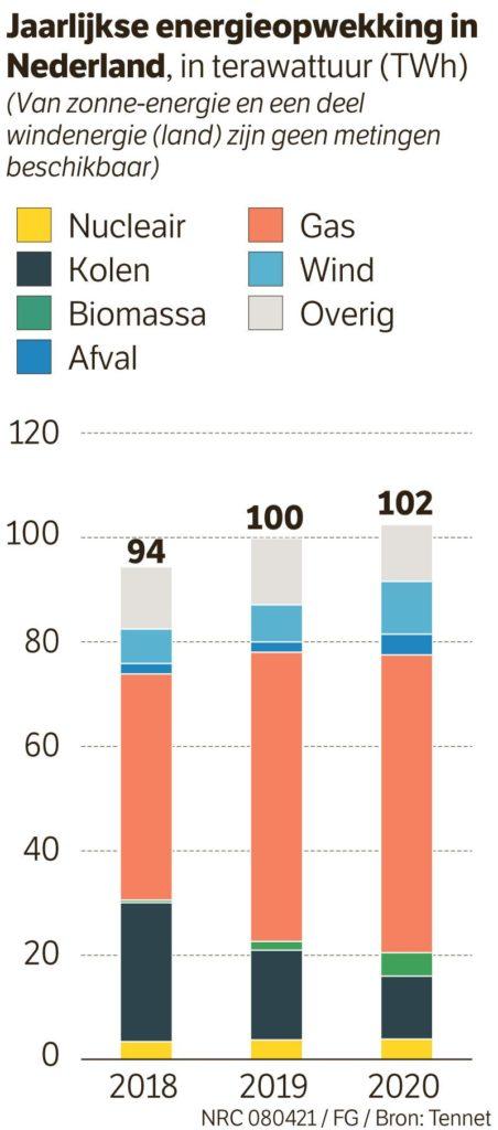 NRC elektriciteitsmix Energieopwekking in Nederland
