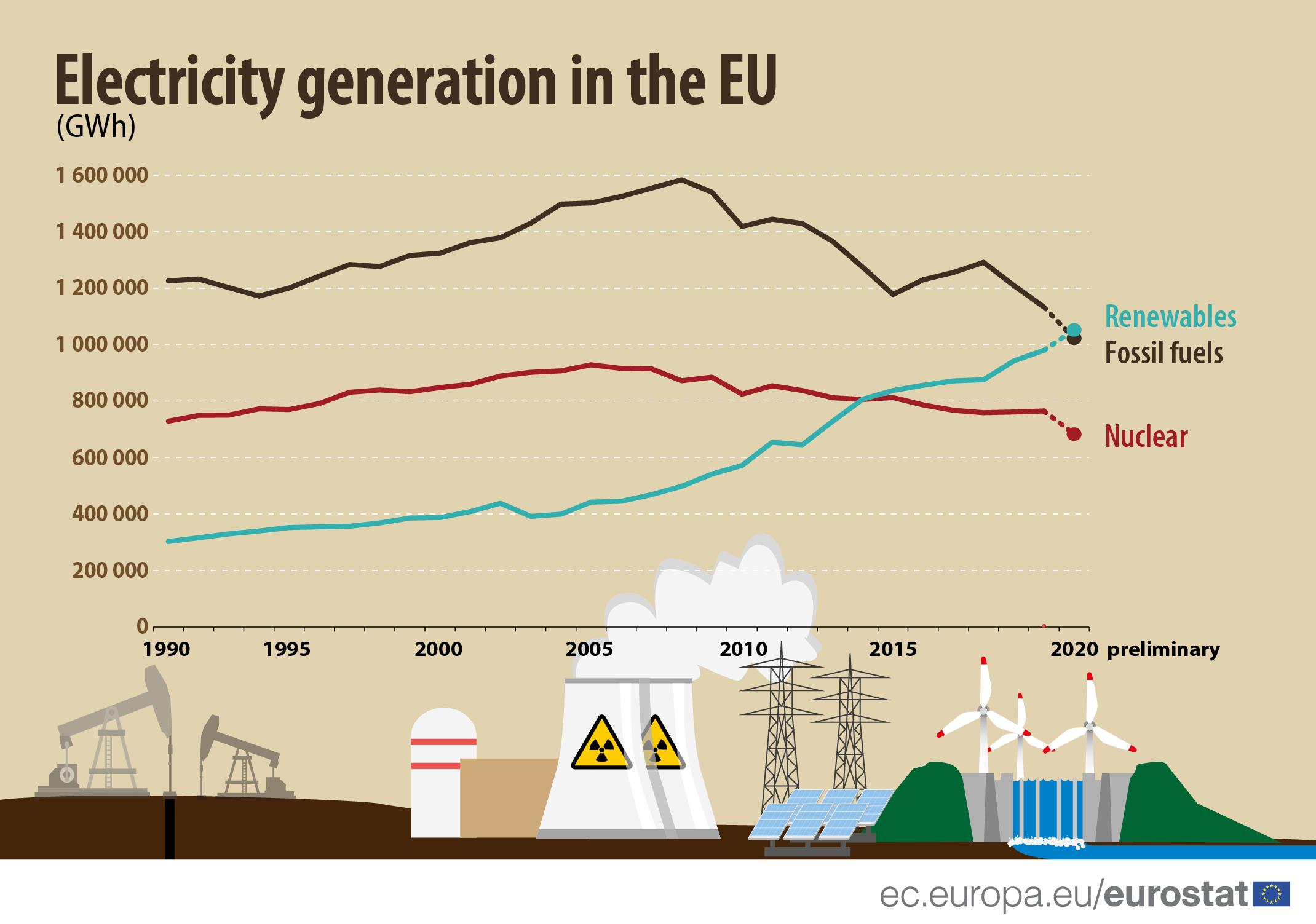 Groene stroom productie in 2020