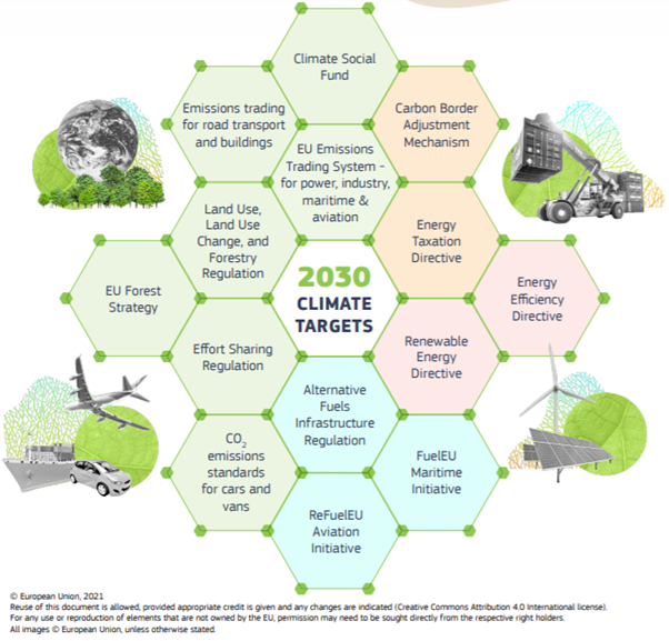 Groenbalans Fit for 55, nieuwe klimaatwetgeving EU