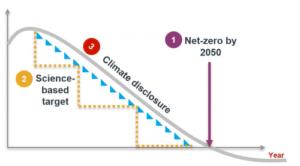 Met het Science Based Targets initiative (SBTi) naar Net zero