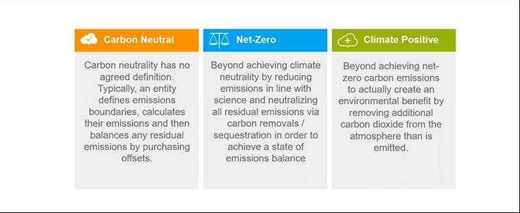 CO2-neutraal net zero en klimaatpositief uitgelegd